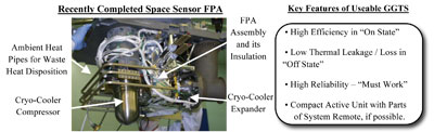 Figure 4: Picture of Recent Space Sensor FPA Cavity shows how tightly packaged the space around the FPA Assembly is and emphasizes the need that any High Efficient Thermal Switch not only be Highly Efficient; but, also be very Compact and Light Weight