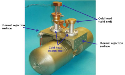 Figure 2: Model of a three-stage cold head showing the location of the pulse tube cold head warm end relative to the thermal rejection surfaces.