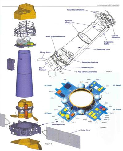 Figure 3: XMM Telescope